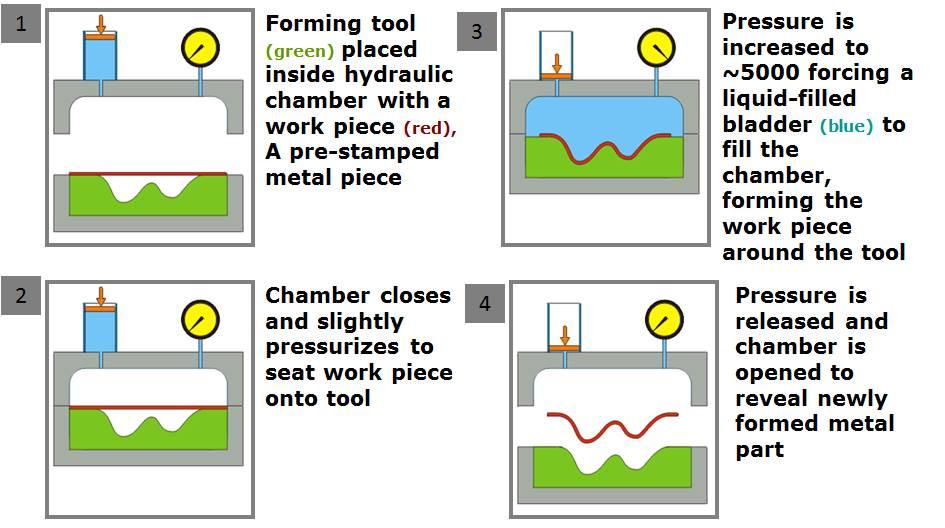 hydroforming_process